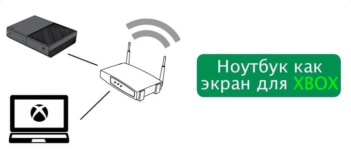 Как подключить и играть в Xbox на ПК или ноутбуке через локальную сеть или интернет